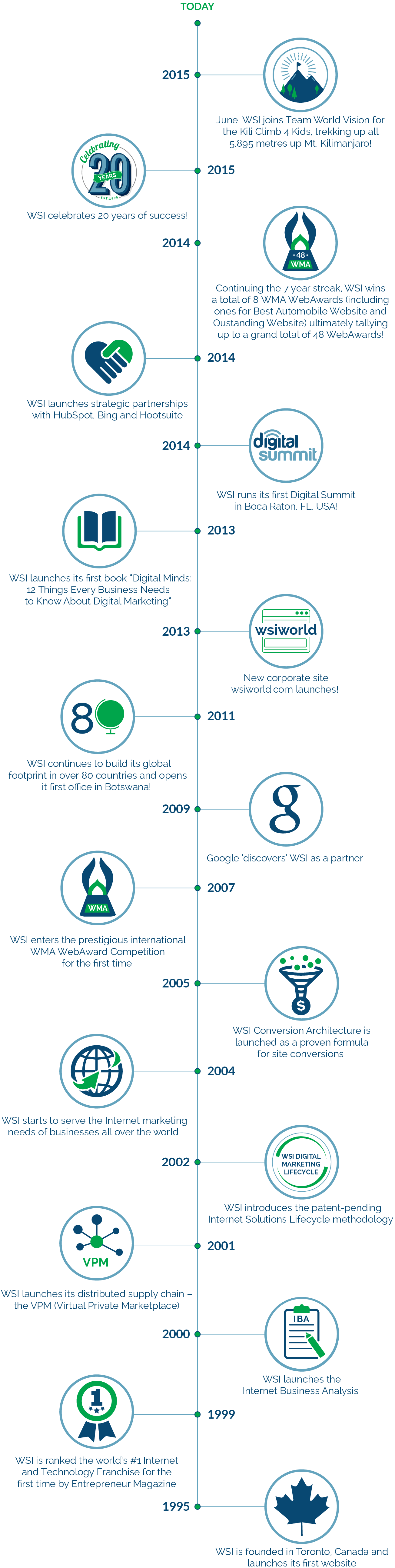 Timeline - The History of WSI
